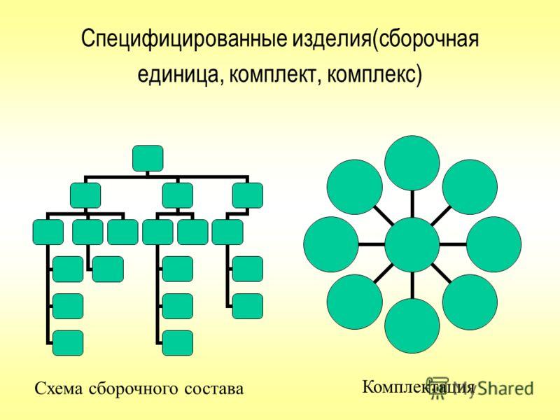 В основе построения сетевого графика лежит сетевое планирование и анализ. Для построения такого графика необходимо составить полный перечень задач (крупных и мелких) и выстроить последовательность их выполнения, так, чтобы по времени они были увязаны