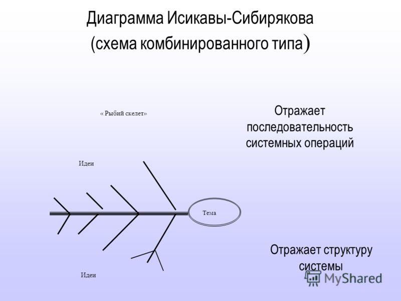 Специфицированные изделия(сборочная единица, комплект, комплекс) Схема сборочного состава Комплектация
