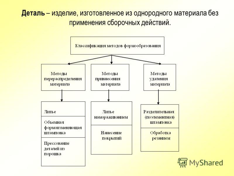 Диаграмма Исикавы-Сибирякова (схема комбинированного типа ) Главная проблема записывается в «голове» рыбы. Далее каждая возникающая идея записывается у «боковых косточек», которые отходят от «хребта» с каждой стороны. «Ребра» можно дополнять дополнит