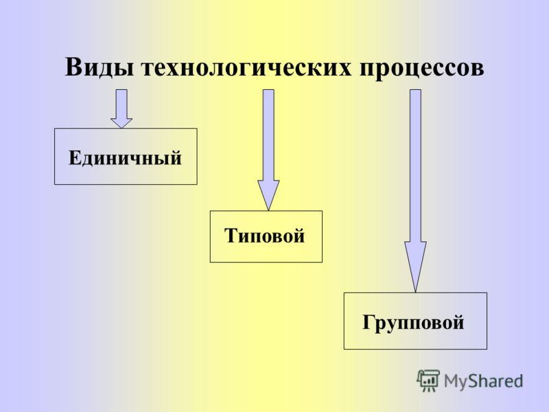 Порядок проектирования технологических процессов Лекция 3 от 24.02.05
