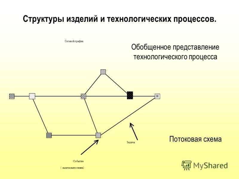 Системно-структурные представления технологических процессов и методов формообразования