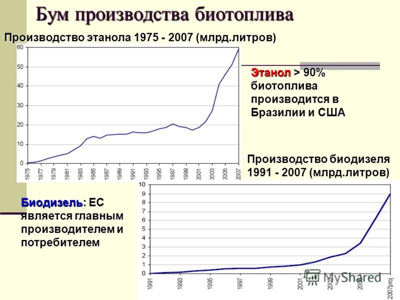 15 Бум производства биотоплива Производство этанола 1975 - 2007 (млрд.литров) Производство биодизеля 1991 - 2007 (млрд.литров) Этанол > 90% биотоплива производится в Бразилии и США Биодизель: ЕС является главным производителем и потребителем