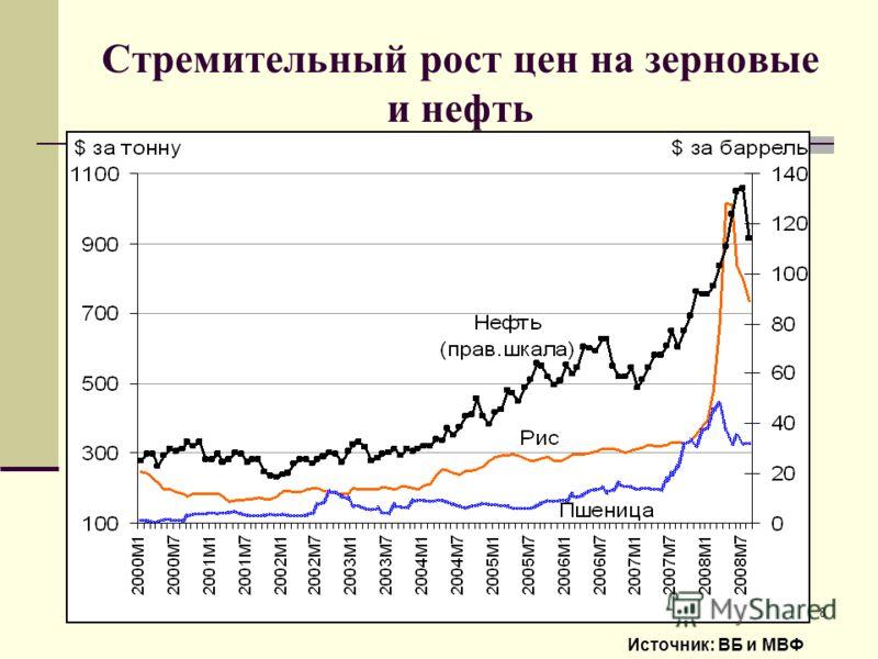 8 Стремительный рост цен на зерновые и нефть Источник: ВБ и МВФ