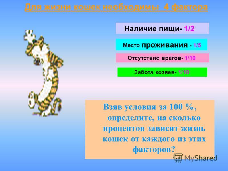 Взяв условия за 100 %, определите, на сколько процентов зависит жизнь кошек от каждого из этих факторов? Для жизни кошек необходимы 4 фактора Наличие пищи- 1/2 Место проживания - 1/5 Отсутствие врагов- 1/10 Забота хозяев- 1/10