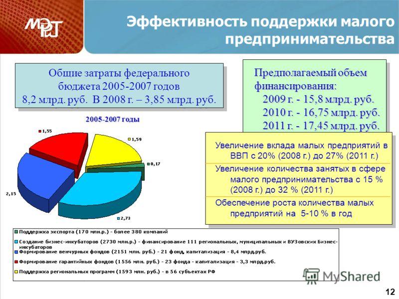 Эффективность поддержки малого предпринимательства Общие затраты федерального бюджета 2005-2007 годов 8,2 млрд. руб. В 2008 г. – 3,85 млрд. руб. Общие затраты федерального бюджета 2005-2007 годов 8,2 млрд. руб. В 2008 г. – 3,85 млрд. руб. 2005-2007 г
