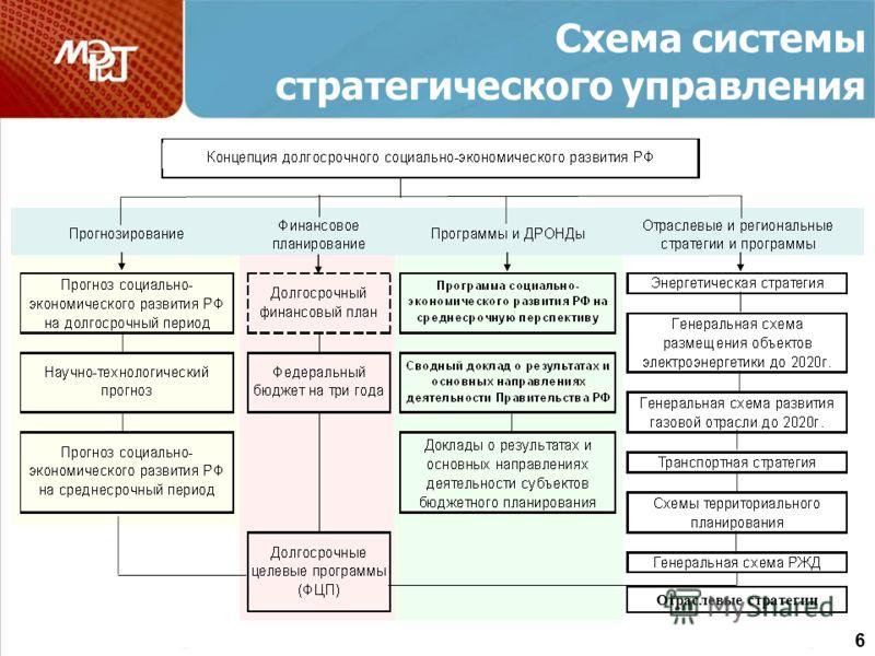 Схема системы стратегического управления Отраслевые стратегии 6