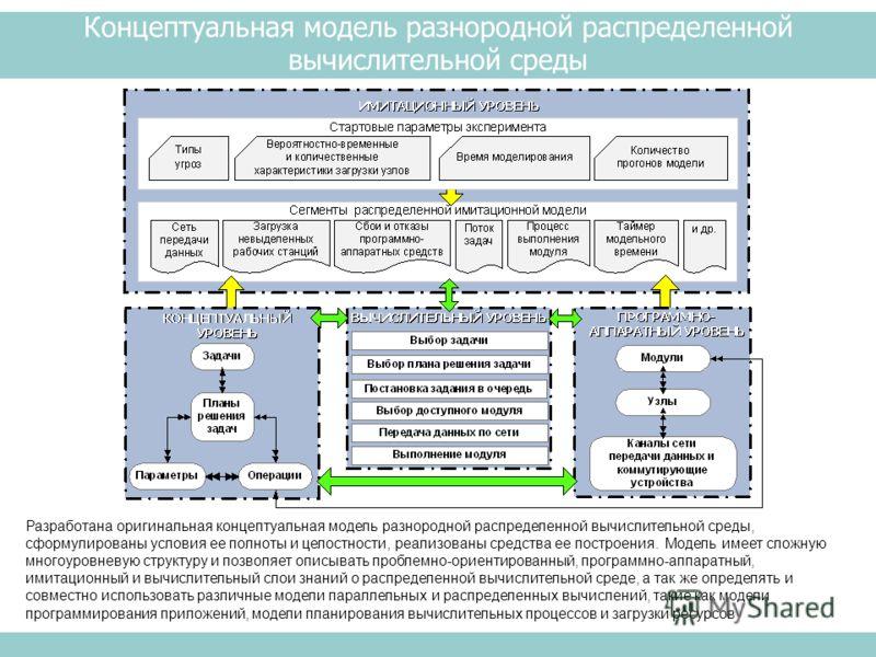 Концептуальная модель разнородной распределенной вычислительной среды Разработана оригинальная концептуальная модель разнородной распределенной вычислительной среды, сформулированы условия ее полноты и целостности, реализованы средства ее построения.