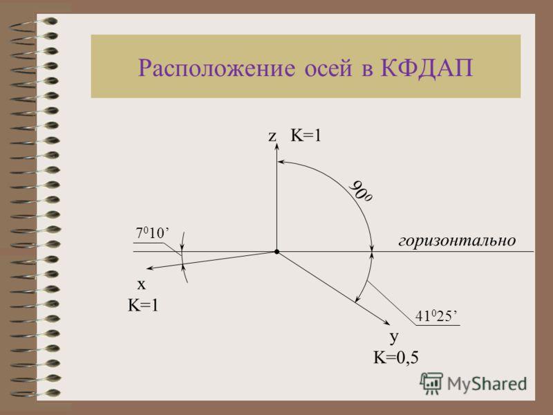 41 0 25 7 0 10 Расположение осей в КФДАП горизонтально z x y 900900 K=1 K=0,5