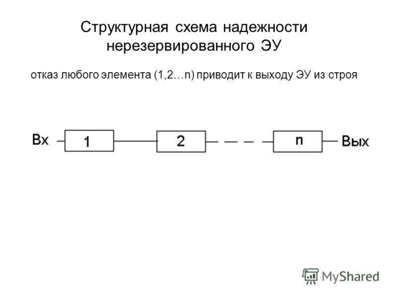 Структурная схема надежности нерезервированного ЭУ отказ любого элемента (1,2…n) приводит к выходу ЭУ из строя