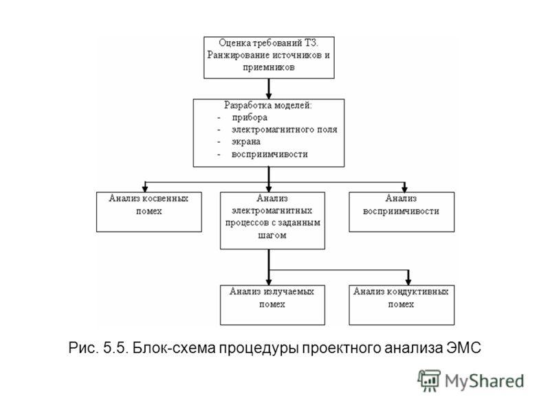 Рис. 5.5. Блок-схема процедуры проектного анализа ЭМС