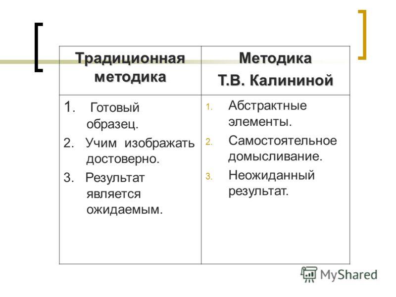 Традиционная методика Методика Т.В. Калининой 1. Готовый образец. 2. Учим изображать достоверно. 3. Результат является ожидаемым. 1. Абстрактные элементы. 2. Самостоятельное домысливание. 3. Неожиданный результат.