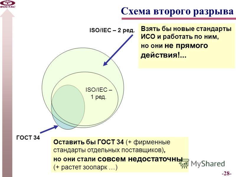 -28- Схема второго разрыва ГОСТ 34 ISO/IEC – 1 ред. ISO/IEC – 2 ред. Взять бы новые стандарты ИСО и работать по ним, но они не прямого действия!... Оставить бы ГОСТ 34 (+ фирменные стандарты отдельных поставщиков), но они стали совсем недостаточны (+