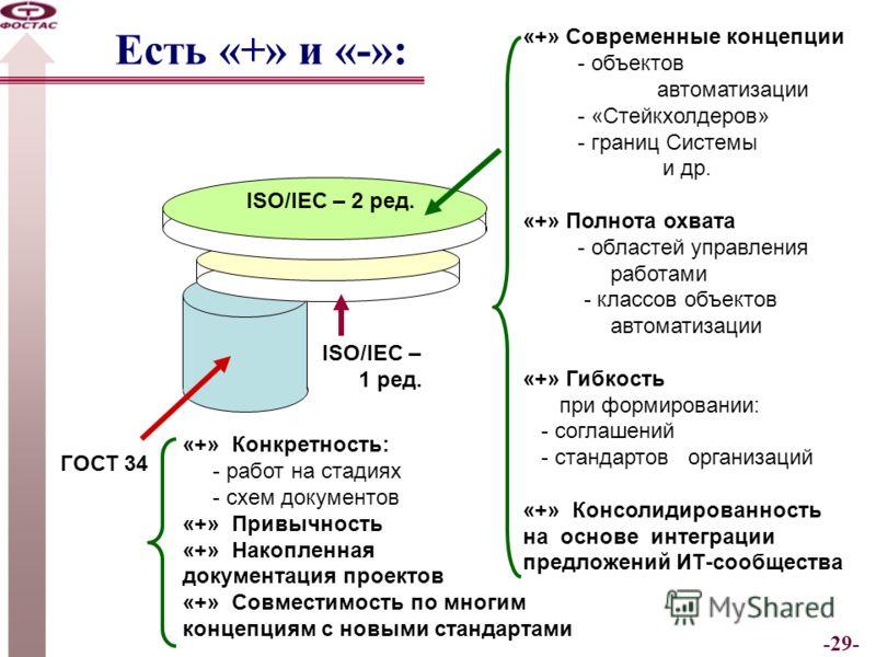 -29- Есть «+» и «-»: ГОСТ 34 ISO/IEC – 1 ред. ISO/IEC – 2 ред. «+» Конкретность: - работ на стадиях - схем документов «+» Привычность «+» Накопленная документация проектов «+» Совместимость по многим концепциям с новыми стандартами «+» Современные ко