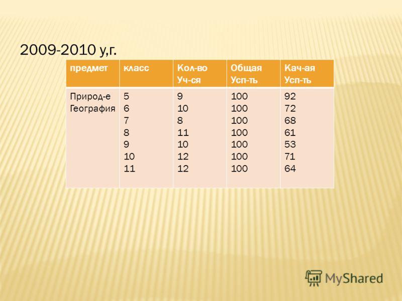 Результаты успешности обучения по географии за последние 3 года.(2008- 2009год) предметклассКол-во Уч-ся Общая усп-ть в% Кач-я Усп-ть в% Природовед-е География 5 6 7 8 9 10 11 8 11 10 12 10 100 95 62 78 52 56 61
