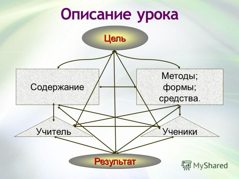 Описание урока Цель Содержание Методы; формы; средства. УчительУченики Результат