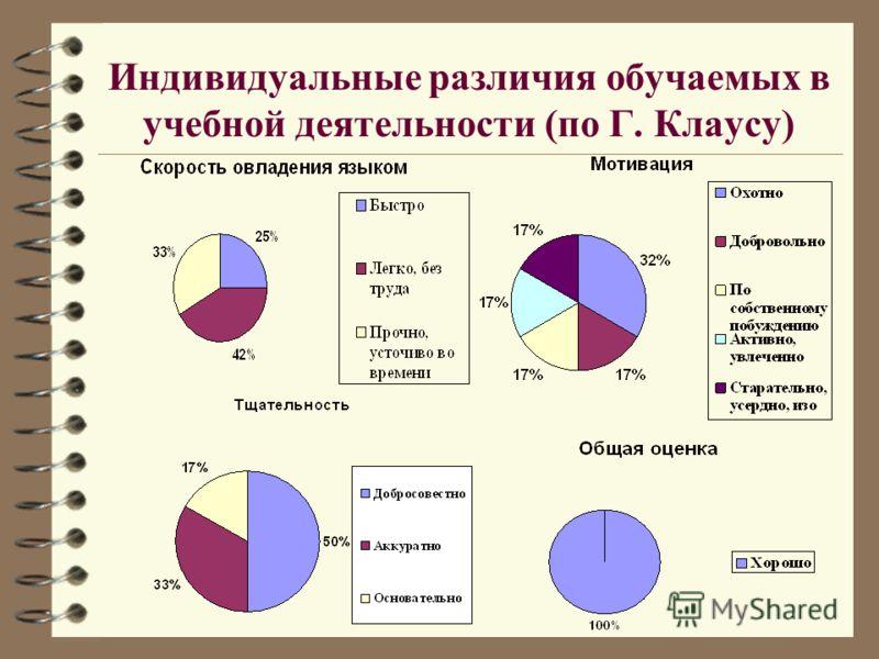 Индивидуальные различия обучаемых в учебной деятельности (по Г. Клаусу)