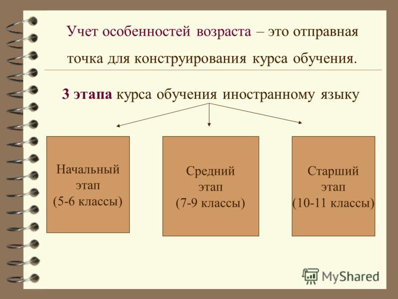 Учет особенностей возраста – это отправная точка для конструирования курса обучения. 3 этапа курса обучения иностранному языку Начальный этап (5-6 классы) Средний этап (7-9 классы) Старший этап (10-11 классы)