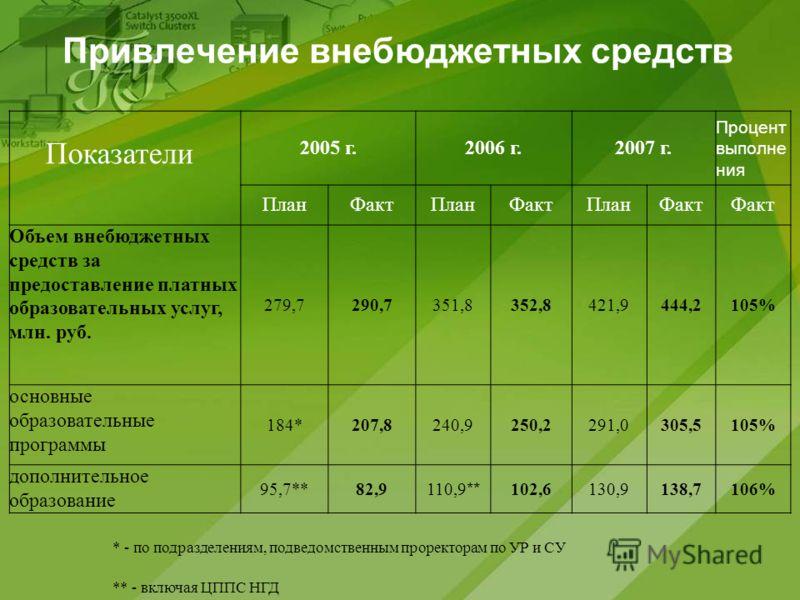 Привлечение внебюджетных средств Показатели 2005 г.2006 г.2007 г. Процент выполне ния ПланФактПланФактПланФакт Объем внебюджетных средств за предоставление платных образовательных услуг, млн. руб. 279,7290,7351,8352,8421,9444,2105% основные образоват