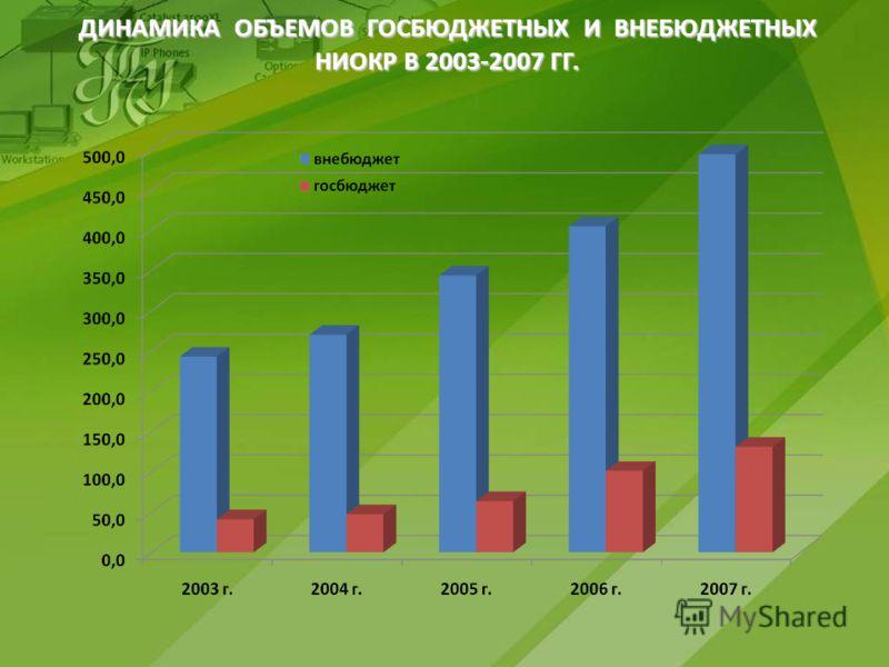 ДИНАМИКА ОБЪЕМОВ ГОСБЮДЖЕТНЫХ И ВНЕБЮДЖЕТНЫХ НИОКР В 2003-2007 ГГ.