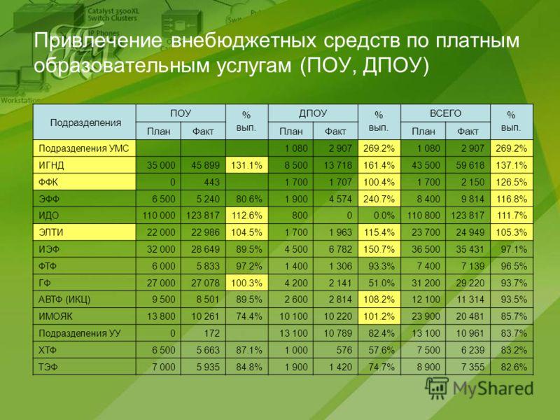 Привлечение внебюджетных средств по платным образовательным услугам (ПОУ, ДПОУ) Подразделения ПОУ % вып. ДПОУ % вып. ВСЕГО % вып. ПланФактПланФактПланФакт Подразделения УМС 1 0802 907269.2%1 0802 907269.2% ИГНД35 00045 899131.1%8 50013 718161.4%43 50