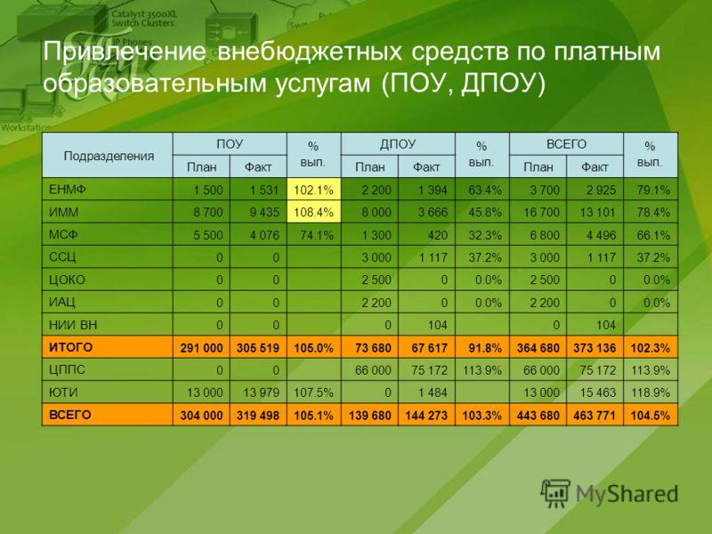 Привлечение внебюджетных средств по платным образовательным услугам (ПОУ, ДПОУ) Подразделения ПОУ % вып. ДПОУ % вып. ВСЕГО % вып. ПланФактПланФактПланФакт ЕНМФ 1 5001 531102.1%2 2001 39463.4%3 7002 92579.1% ИММ 8 7009 435108.4%8 0003 66645.8%16 70013