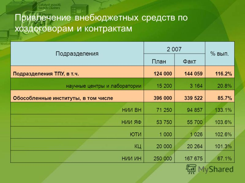 Привлечение внебюджетных средств по хоздоговорам и контрактам Подразделения 2 007 % вып. ПланФакт Подразделения ТПУ, в т.ч.124 000144 059116.2% научные центры и лаборатории15 2003 16420.8% Обособленные институты, в том числе396 000339 52285.7% НИИ ВН
