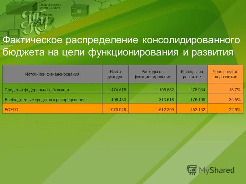 Фактическое распределение консолидированного бюджета на цели функционирования и развития Источники финансирования Всего доходов Расходы на функционирование Расходы на развитие Доля средств на развитие Средства федерального бюджета1 474 5161 198 58227