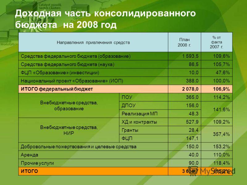 Доходная часть консолидированного бюджета на 2008 год Направления привлечения средств План 2008 г. % от факта 2007 г. Средства федерального бюджета (образование)1 593,5109,6% Средства федерального бюджета (наука)86,5105,7% ФЦП «Образование» (инвестиц