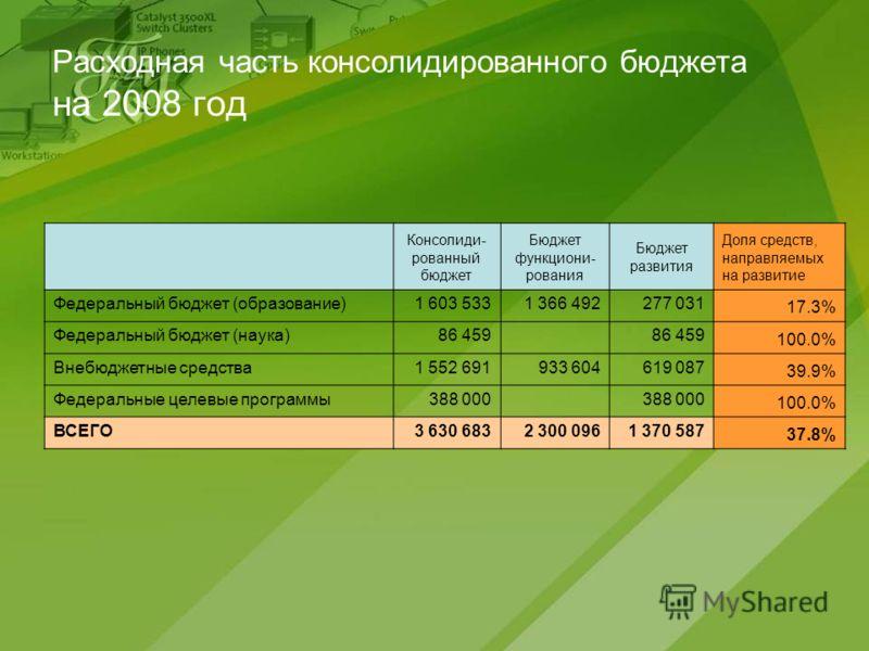 Расходная часть консолидированного бюджета на 2008 год Консолиди- рованный бюджет Бюджет функциони- рования Бюджет развития Доля средств, направляемых на развитие Федеральный бюджет (образование)1 603 5331 366 492277 031 17.3% Федеральный бюджет (нау