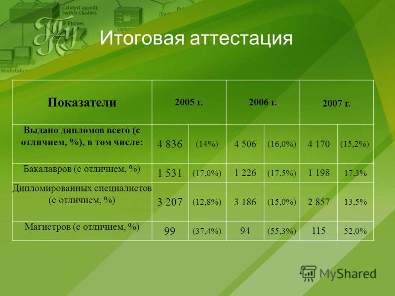 Итоговая аттестация Показатели 2005 г.2006 г.2007 г. Выдано дипломов всего (с отличием, %), в том числе: 4 836 (14%) 4 506 (16,0%) 4 170 (15,2%) Бакалавров (с отличием, %) 1 531 (17,0%) 1 226 (17,5%) 1 198 17,3% Дипломированных специалистов (с отличи