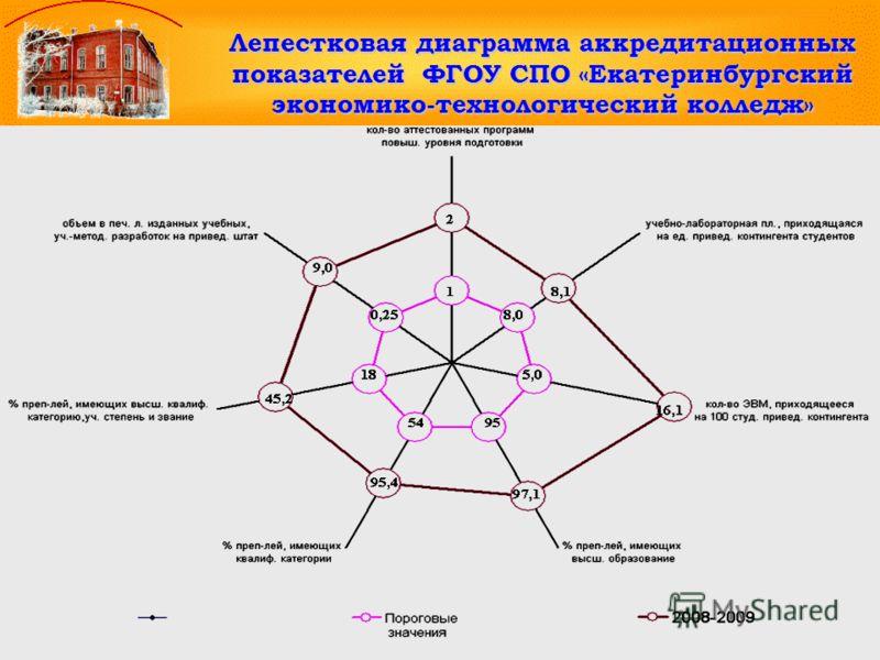 Лепестковая диаграмма аккредитационных показателей ФГОУ СПО «Екатеринбургский экономико-технологический колледж»
