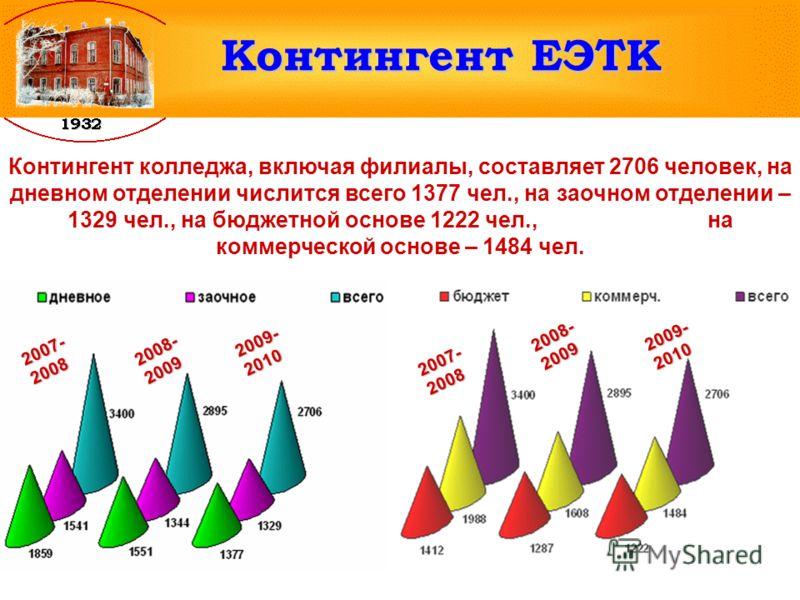 Контингент ЕЭТК Контингент колледжа, включая филиалы, составляет 2706 человек, на дневном отделении числится всего 1377 чел., на заочном отделении – 1329 чел., на бюджетной основе 1222 чел., на коммерческой основе – 1484 чел. 2007- 2008 2008- 2009 20