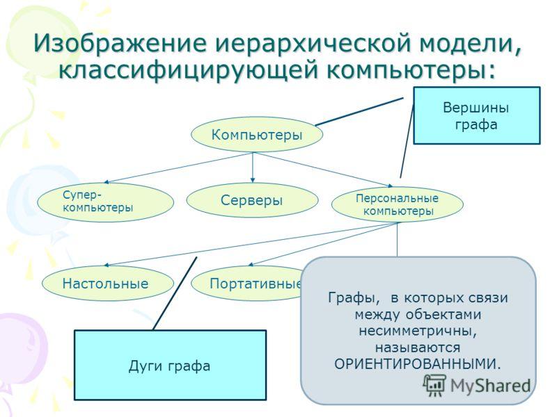 Изображение иерархической модели, классифицирующей компьютеры: Компьютеры Супер- компьютеры Серверы Персональные компьютеры НастольныеПортативныеКарманные Вершины графа Дуги графа Графы, в которых связи между объектами несимметричны, называются ОРИЕН