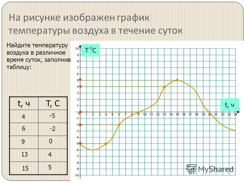 На рисунке изображен график температуры воздуха в течение суток t, чT, C Т С о t, ч Найдите температуру воздуха в различное время суток, заполнив таблицу: 4 -5 6 -2 9 0 4 15 5 13