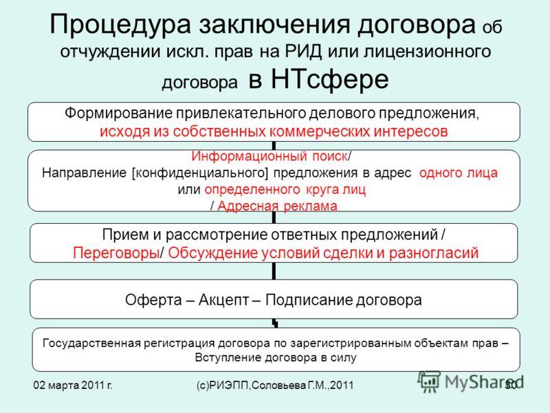 02 марта 2011 г.(c)РИЭПП,Соловьева Г.М.,201130 Процедура заключения договора об отчуждении искл. прав на РИД или лицензионного договора в НТсфере Формирование привлекательного делового предложения, исходя из собственных коммерческих интересов Информа