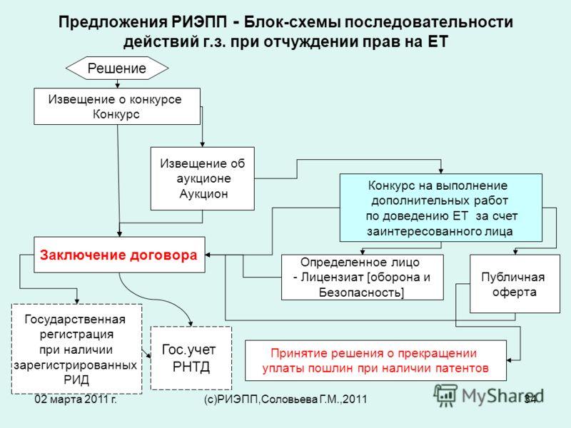 "Презентация на тему: ""02 марта"