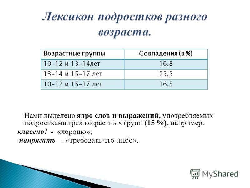 Нами выделено ядро слов и выражений, употребляемых подростками трех возрастных групп (15 %), например: классно! - «хорошо»; напрягать - «требовать что-либо». Возрастные группыСовпадения (в %) 10-12 и 13-14лет16.8 13-14 и 15-17 лет25.5 10-12 и 15-17 л