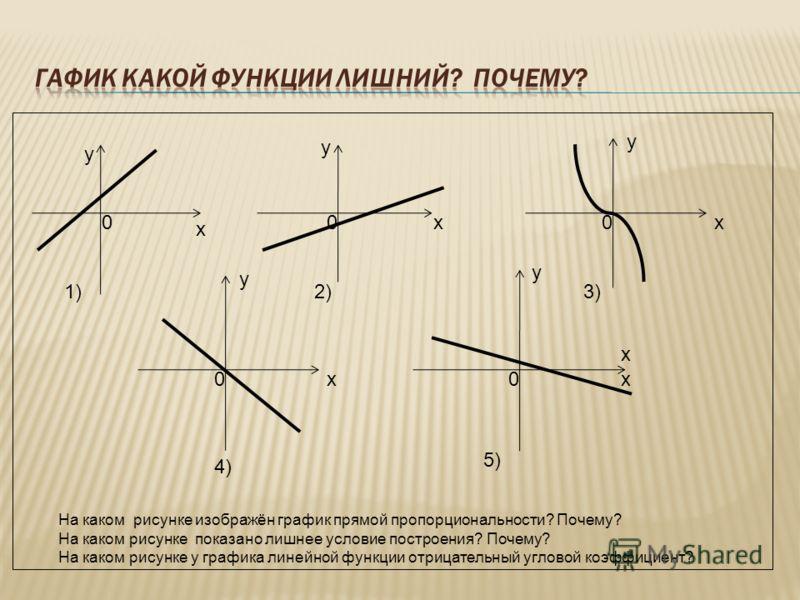 у х у х у х у х у х 000 1)2)3) 4) 5) 00 На каком рисунке изображён график прямой пропорциональности? Почему? На каком рисунке показано лишнее условие построения? Почему? На каком рисунке у графика линейной функции отрицательный угловой коэффициент? х