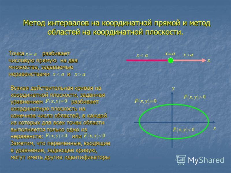 Метод интервалов на координатной прямой и метод областей на координатной плоскости. Метод интервалов на координатной прямой и метод областей на координатной плоскости. Точка разбивает числовую прямую на два множества, задаваемые неравенствами и Всяка