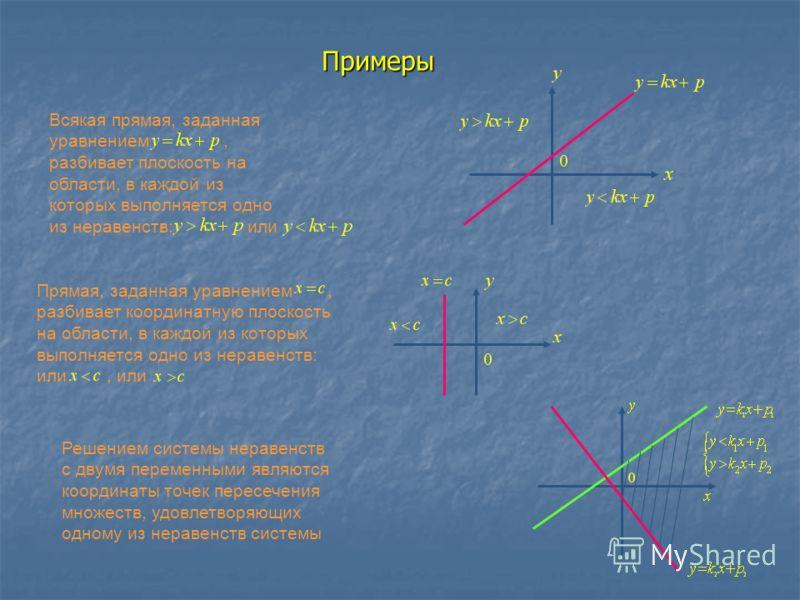 Примеры Всякая прямая, заданная уравнением, разбивает плоскость на области, в каждой из которых выполняется одно из неравенств: или Прямая, заданная уравнением, разбивает координатную плоскость на области, в каждой из которых выполняется одно из нера