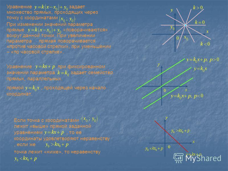 Уравнение задает множество прямых, проходящих через точку с координатами. При изменении значений параметра прямые «поворачиваются» вокруг данной точки. При увеличении параметра прямая поворачивается «против часовой стрелки», при уменьшении – «по часо