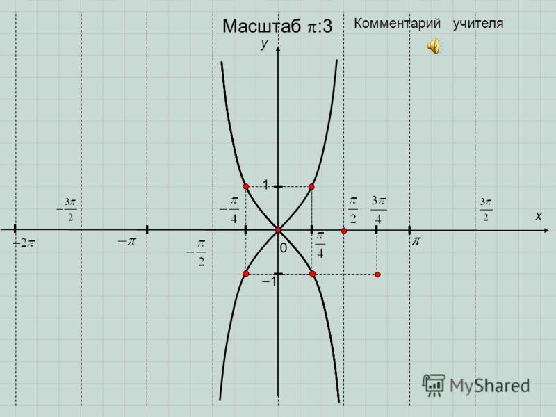 0 y 1 x 1 Комментарий учителя Масштаб :3