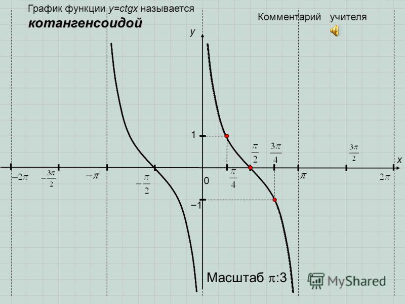0 y 1 x 1 Комментарий учителя котангенсоидой График функции y=ctgx называется котангенсоидой Масштаб :3