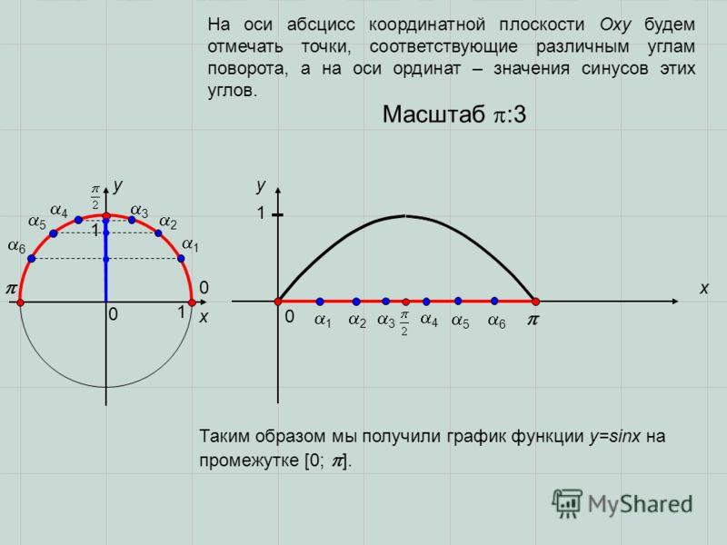0 0 x x yy 0 1 1 1 2 3 3 2 1 1 Масштаб :3 4 4 5 5 6 6 На оси абсцисс координатной плоскости Оху будем отмечать точки, соответствующие различным углам поворота, а на оси ординат – значения синусов этих углов. Таким образом мы получили график функции y