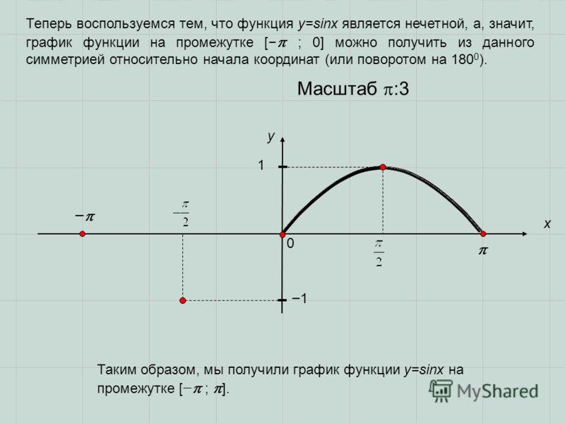 0 x y 1 Масштаб :3 Таким образом, мы получили график функции y=sinx на промежутке [ ; ]. 1 Теперь воспользуемся тем, что функция y=sinx является нечетной, а, значит, график функции на промежутке [ ; 0] можно получить из данного симметрией относительн