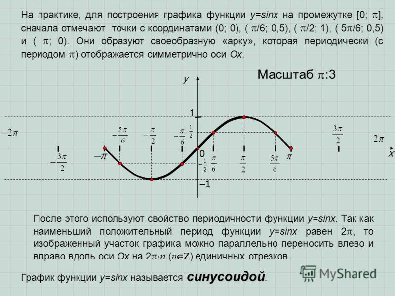 x y 1 0 Масштаб :3 На практике, для построения графика функции у=sinx на промежутке [0; ], сначала отмечают точки с координатами (0; 0), ( /6; 0,5), ( /2; 1), ( 5 /6; 0,5) и ( ; 0). Они образуют своеобразную «арку», которая периодически (с периодом )