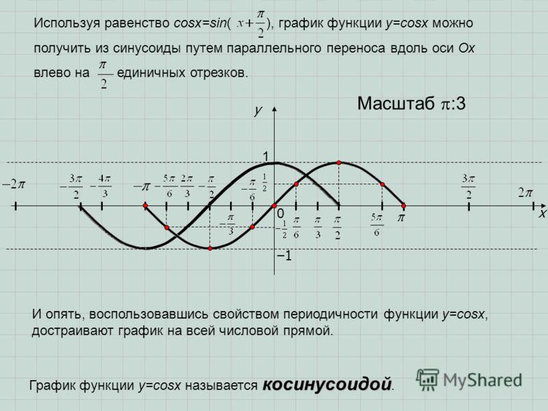 x y 1 0 Масштаб :3 1 Используя равенство cosx=sin( ), график функции у=cosx можно получить из синусоиды путем параллельного переноса вдоль оси Ох влево на единичных отрезков. И опять, воспользовавшись свойством периодичности функции y=cosx, достраива