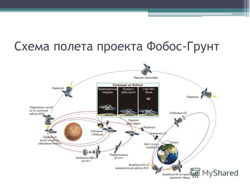 Схема полета проекта Фобос-Грунт