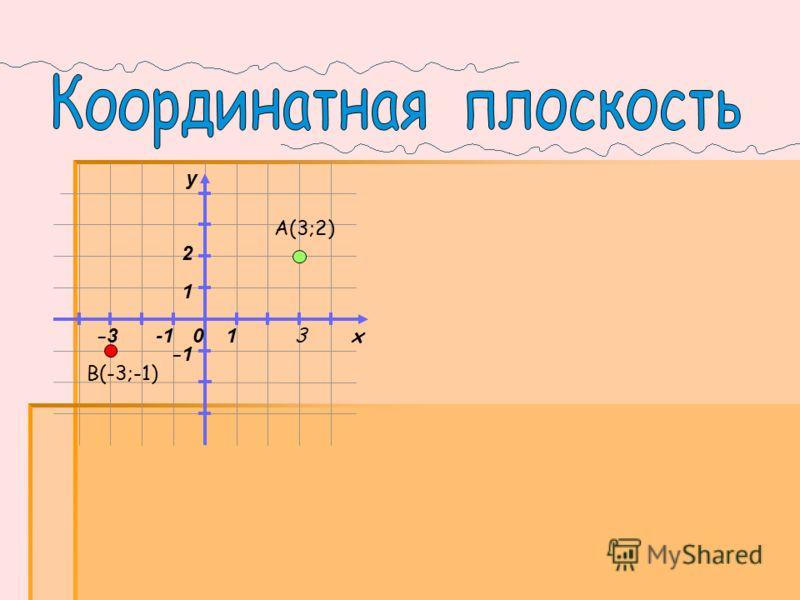 0 x y 1 1 А(3;2) B(-3;-1) 3 2 -1 -3-3