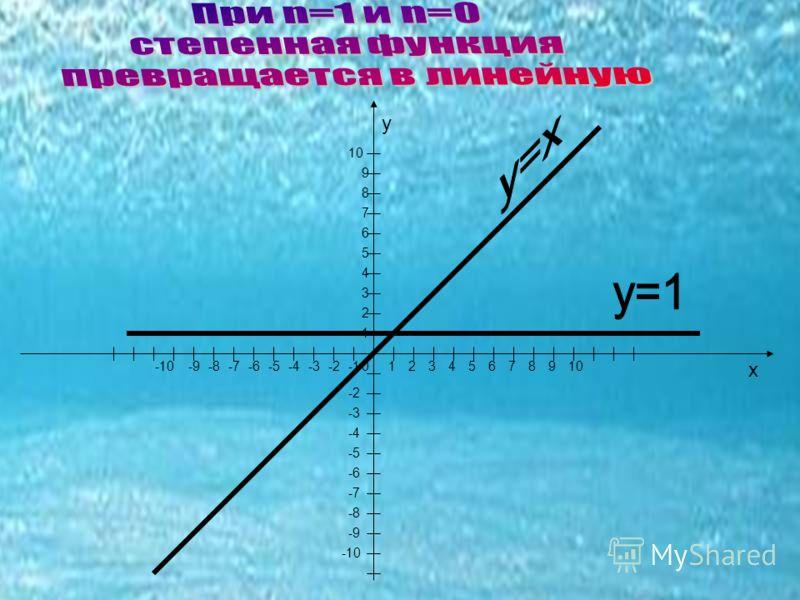 0 х у 23 1 46571 2 3 4 5 6 7 1098 9 8 -2-8-7-9-6-5-4-3 -2 -3 -4 -5 -6 -10 -7 -9 -8 -10 10